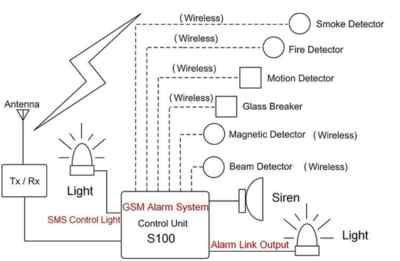GSM Based  Home Security Package